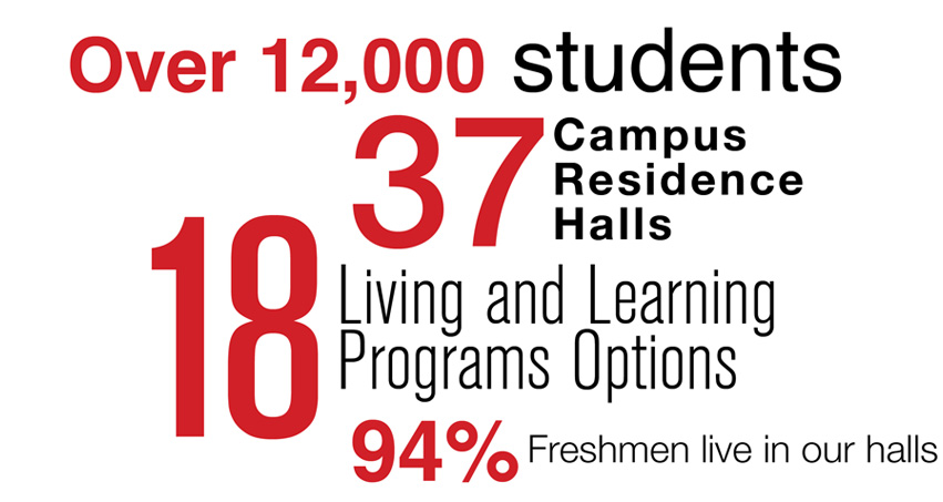 the advantages of living on a campus Weigh the pros, cons to living at home in college on average, 19 percent of freshmen commuted or lived off campus in fall 2013, according to us news data.